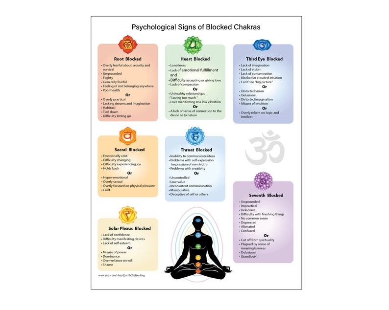 picture regarding Free Printable Chakra Chart titled Printable Poster upon Emotional Considerations of Blocked Chakras