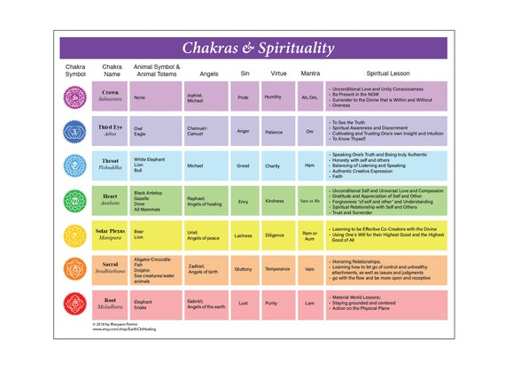 image relating to Printable Elements named Printable Chakra Chart with Corresponding Religious Products