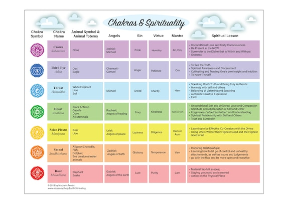 Intrepid image throughout printable chakra chart