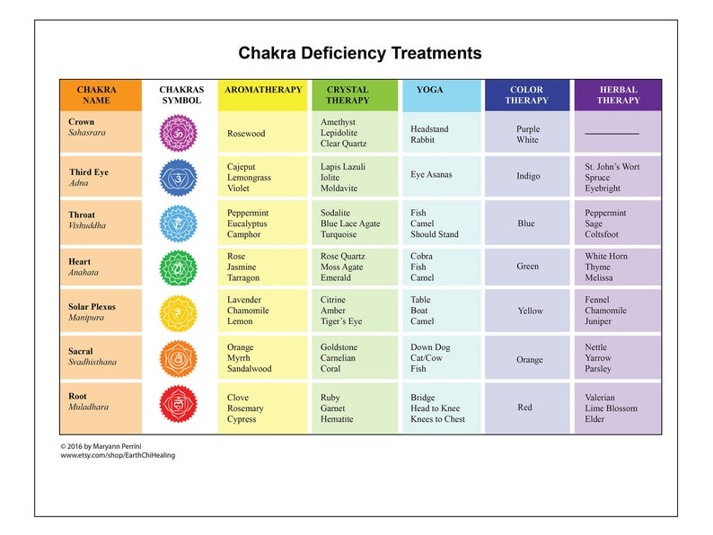 picture relating to Free Printable Chakra Chart referred to as Alternative Course of action Strategies for Chakra Deficiencies Printable Cheatsheet
