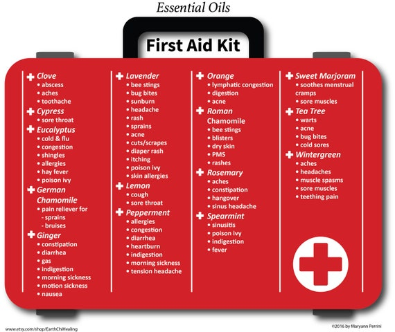 This is a graphic of Printable Chart of First Aid Procedures regarding resuscitation