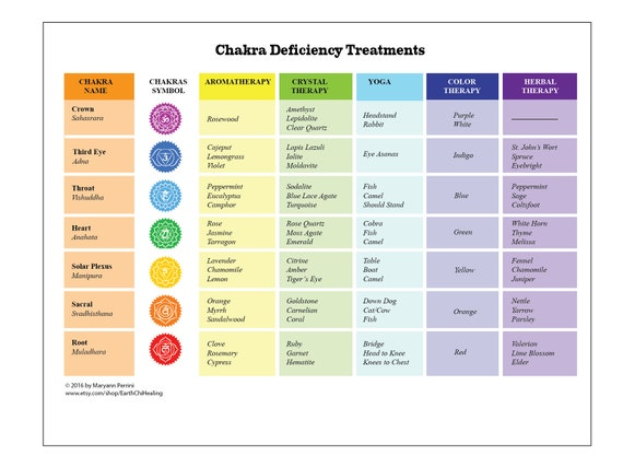 different treatment methods for chakra deficiencies printable etsy