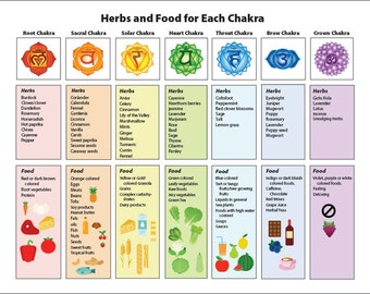 Chakra Chart on Healing Herbs & Food Printable Illustrated Guide to Nutrition Yoga Holistic Habits