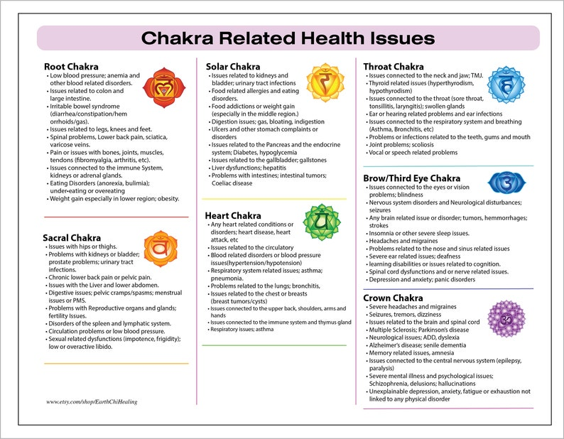 LAMINATED Chakra Related Health Issues and Physical Illnesses Chart
