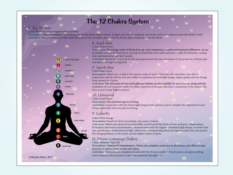 12 Chakra System Printable Poster Describing the 5 New Spiritual Chakras  and Their Locations