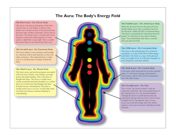 Laminated Aura Chart Of The Bodys Energy Field Eastern Etsy