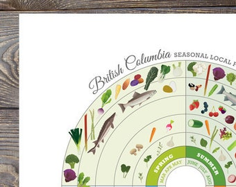 BRITISH COLUMBIA Seasonal Food Calendar Art Print