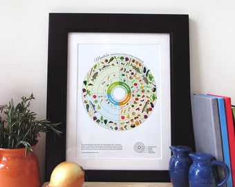 MANITOBA Seasonal Food Calendar Art Print