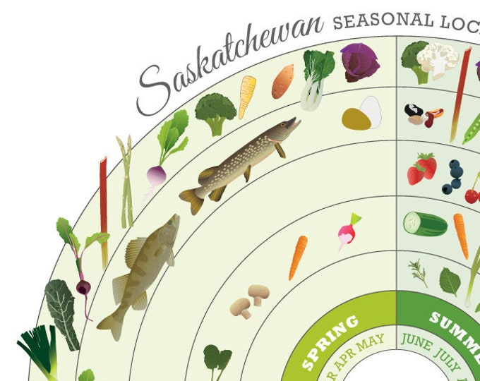 SASKATCHEWAN  Seasonal Food Calendar Art Print