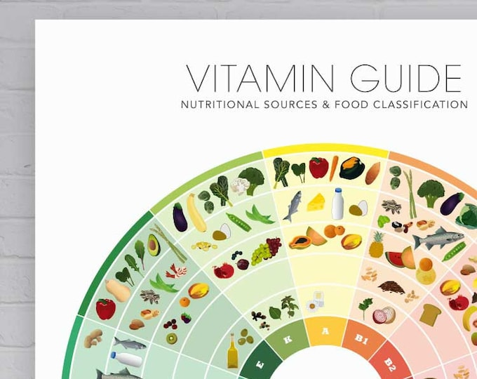 Vitamin Food Guide