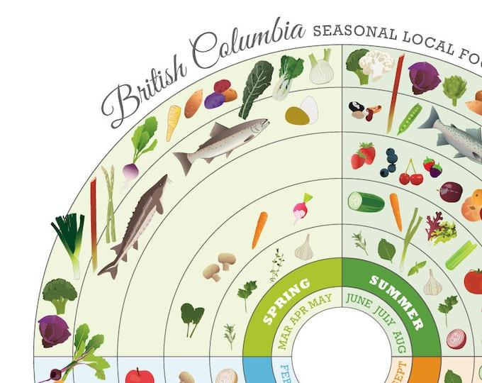 BRITISH COLUMBIA Seasonal Food Guide