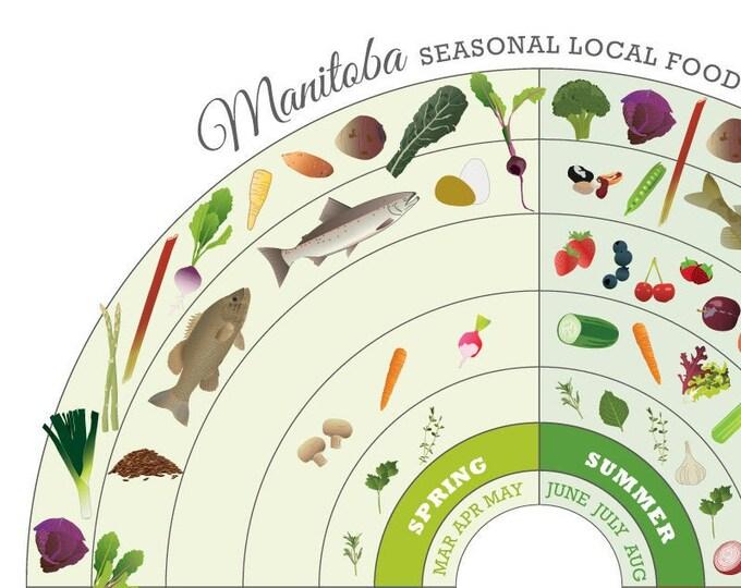 MANITOBA Seasonal Food Guide