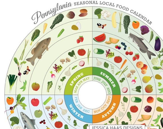 PENNSYLVANIA Local Food Guide