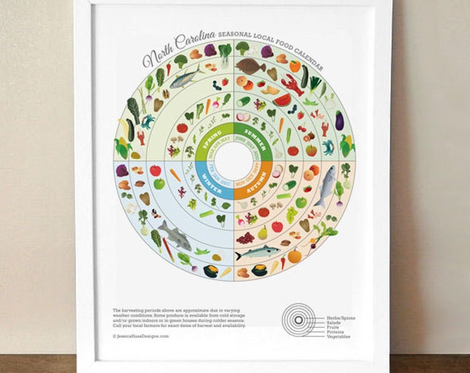 North Carolina Local Food Seasonal Guide Print