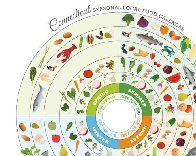Connecticut Local Food Seasonal Guide Print