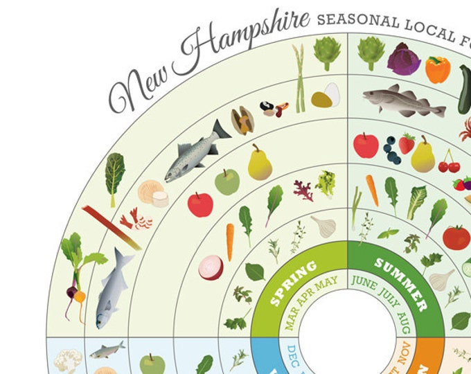 New Hampshire Local Food Seasonal Guide Print