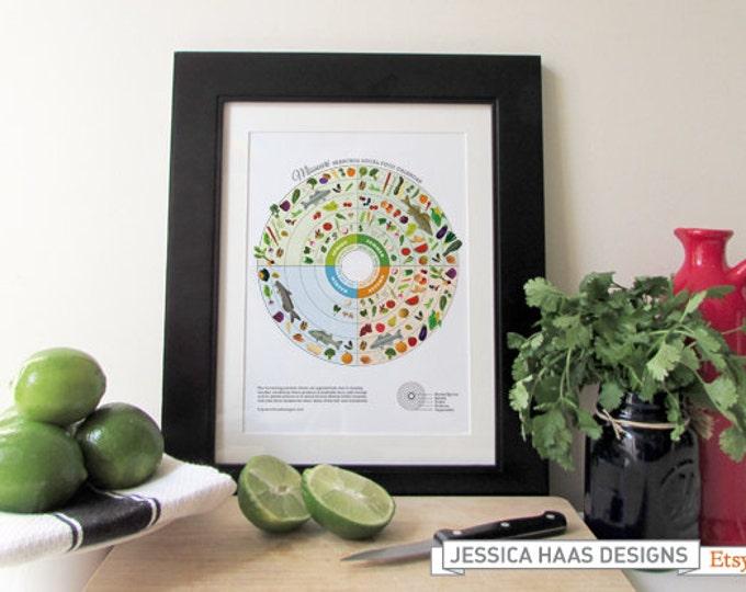 MISSOURI Seasonal Food Calendar