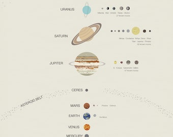 The Solar System - Poster Print (11x17 or 13x19) Planets, Moons, Dwarf Planets