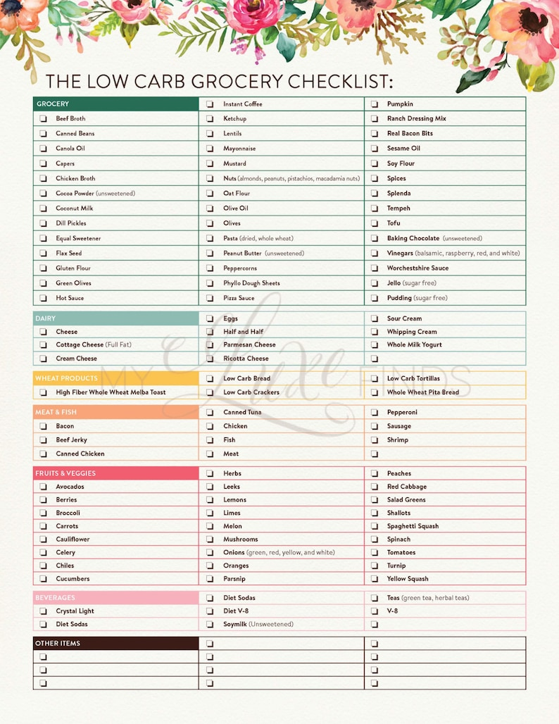 graphic about No Carb Food List Printable named Lower Carb Food plan Grocery Searching Listing Listing South Seaside Keto Paleo Ketogenic Atkins Mediterranean PDF Printable