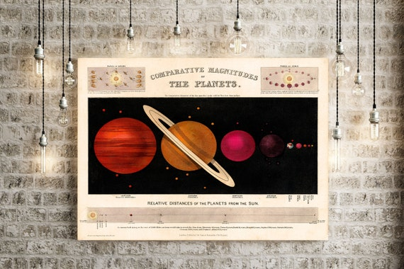 Vintage Astronomy print 1851 comparative sizes of the planets Space Art old classroom chart unique housewarming astronomy gift idea