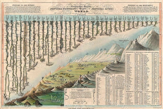 Giant Historic Comparative Chart Map World Mountains Rivers   Old World Style 1823 Darton & Gardner Map Fine Art Print