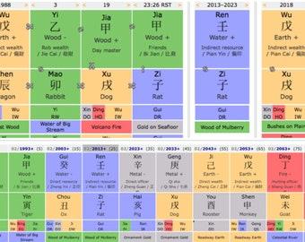 Natal /Birth Chart Reading Plus Life Long Luck Cycels