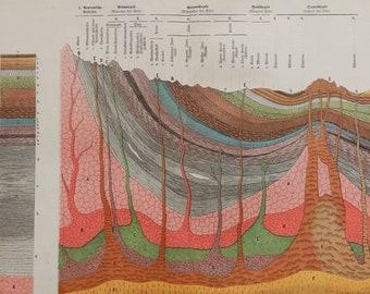 """1888 Antique print.Geology.Beautiful old chromolithograph showing the cross section of the Earth's crust..133 year old .12.5x16"""",32x41 cm."""