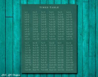 Classroom Decor Math Facts Times Table Sign Vintage Teacher Multiplication Chart Wall Art
