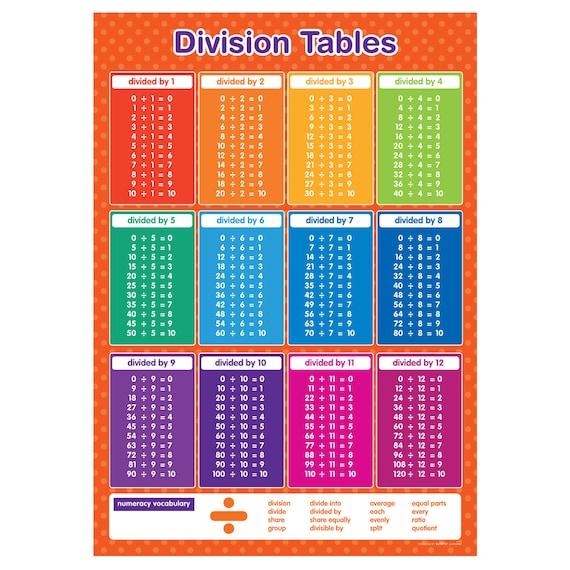 Division Ergebnis