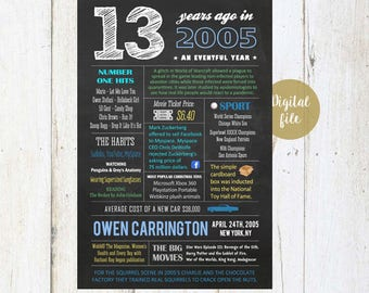 Personalized 28th Birthday Gift Idea For Him Friend Best Son