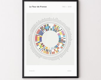 Tour de France. Cycling Poster. Pro Cycling Gifts — The History Wheel 4fe366fdd