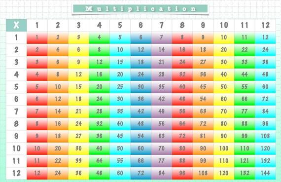 Set de table multiplication graphique fois tableau etsy - Tableau de table de multiplication ...