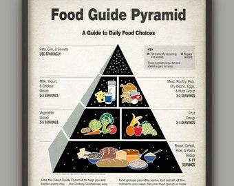 Food Guide Pyramid Print - Kitchen Art Poster - Food Information Chart - Kitchen Daily Food Choices Decor - Food Poster - Food Art