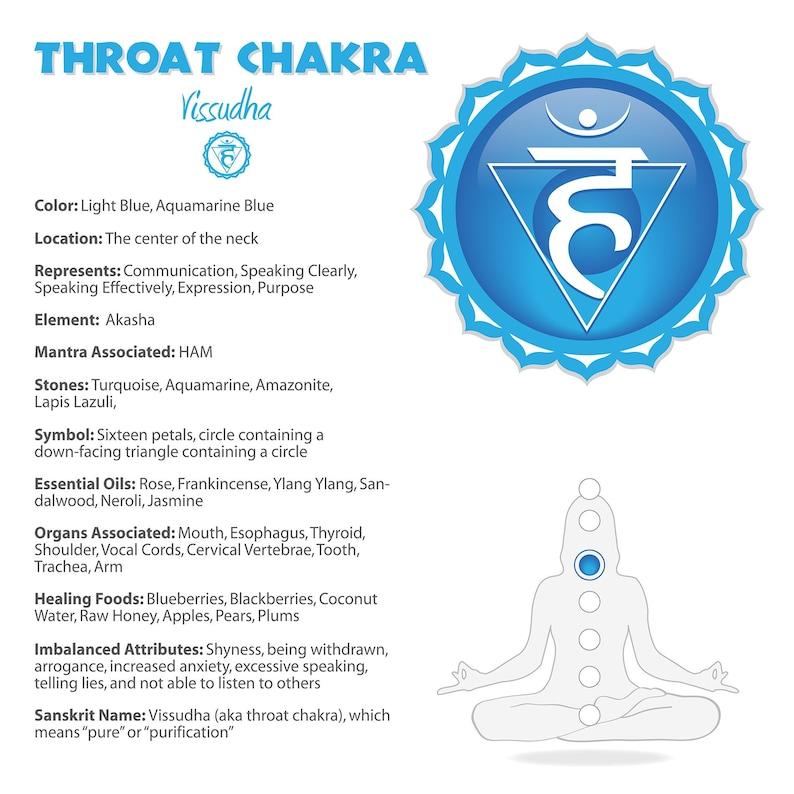 Throat Chakra Chart #10b
