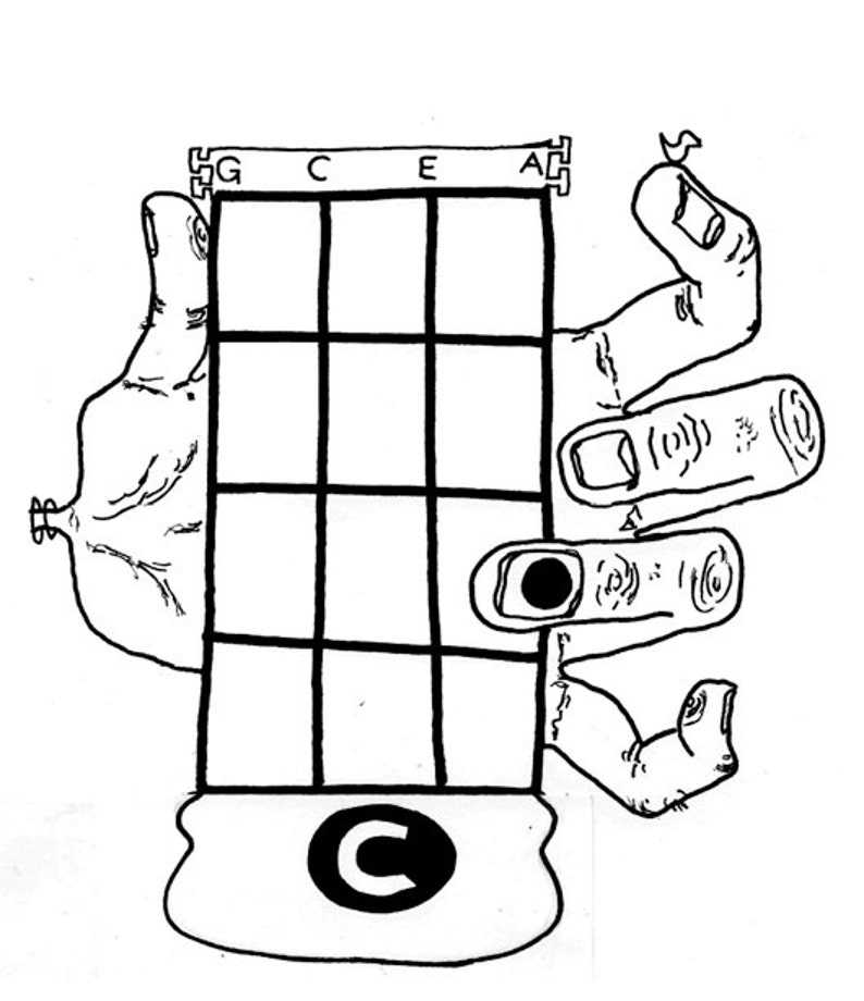 Ukulele Chords Chart Handdrawn Illustrations Of Hands