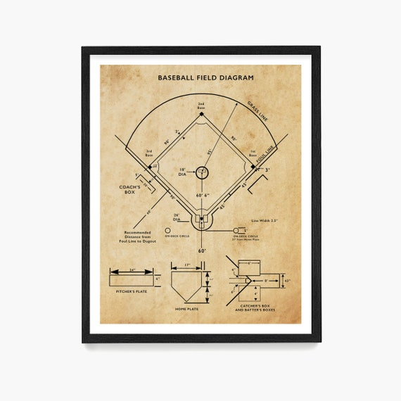 Baseball Field Diagram, Baseball Poster, Baseball Print, Baseball Decor, Baseball Patent, Baseball Gift, Baseball Wall Art, Baseball Coach