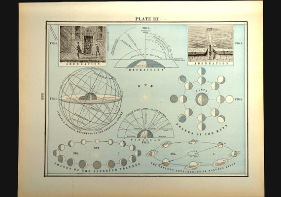 Antique Astrological Star Chart Planetary Solar System Map Of Etsy