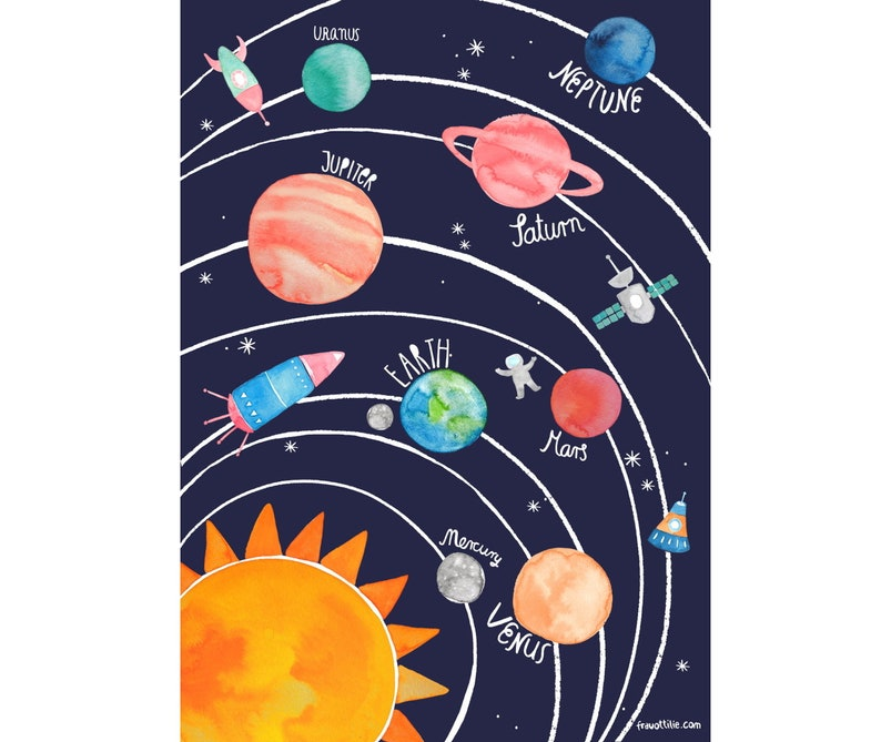 Coloring for Kids colors of the planets in the solar system for kids : Solar system poster for children planet poster | Etsy