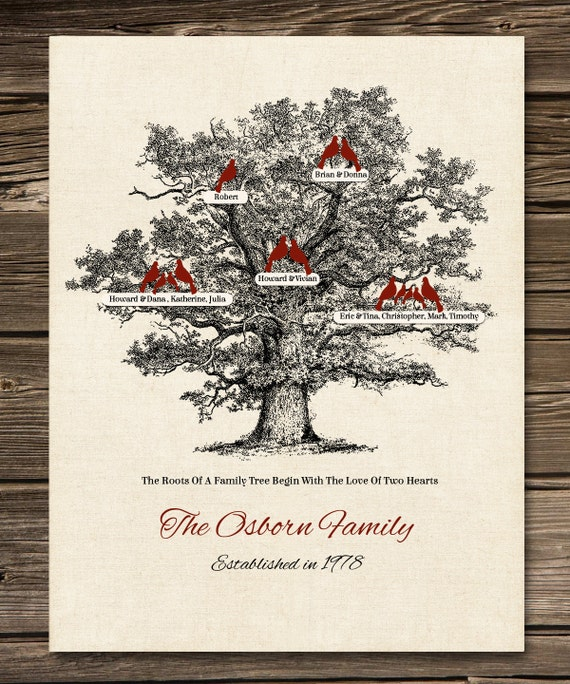 Australian Wedding Anniversary Gifts By Year: 40th Wedding Anniversary Personalized Family Tree Poster