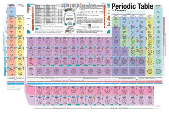 Visual Periodic Table Of Elements Poster Etsy