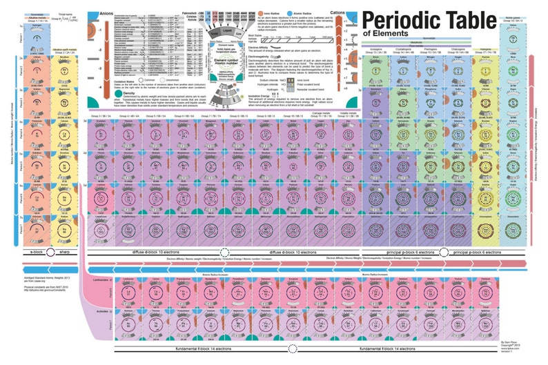 Visual Periodic Table of elements poster image 0