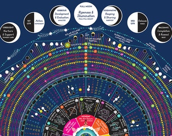 2022 Cosmic Calendar featuring Zodiac, Moon Phases (Astrology, Astronomy)