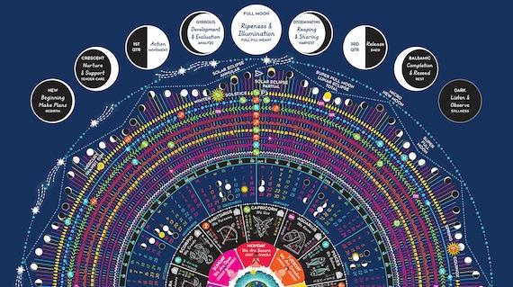 Zodiac Calendar 2019