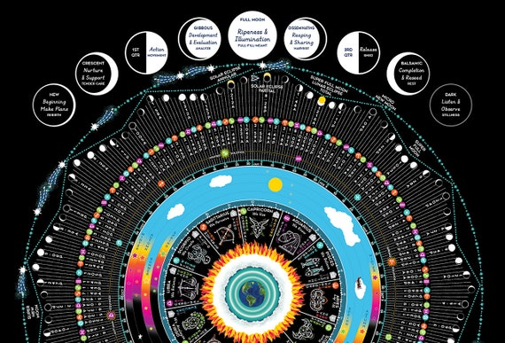 2019 Luna Sol Calendar Chart With Zodiac Transits Lunar Etsy