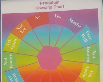 Pendulum Dowsing A4 information chart