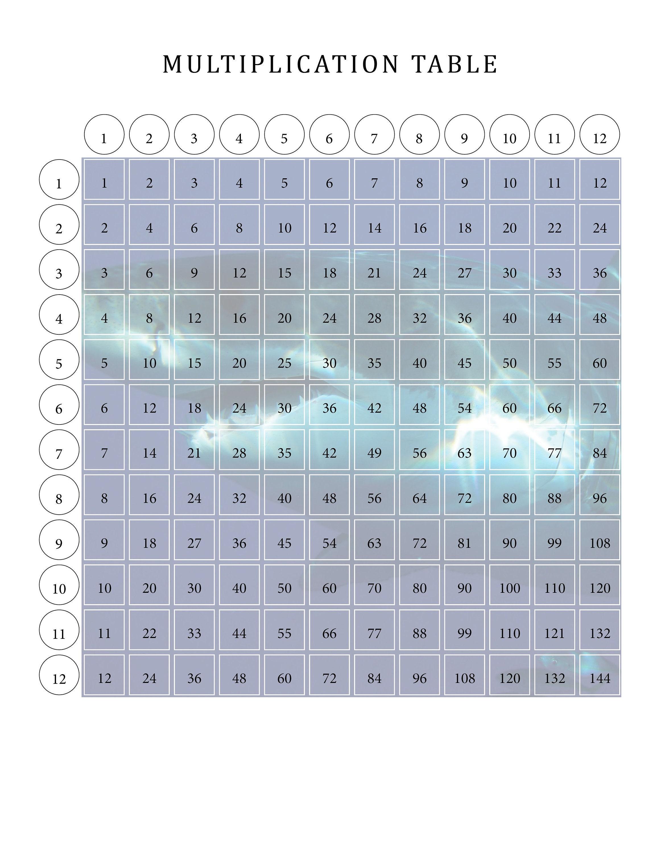 Great White Shark Multiplication Table for Kids Fun Math | Etsy