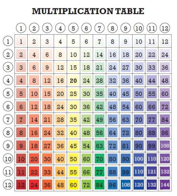 5 Rainbow Multiplication Tables For Kids Fun Math Printable Etsy