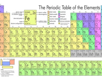Periodic Table Poster Wall Art Kids Baby Shower Present Colourful Gift