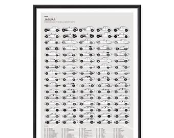 Jaguar Production History Poster