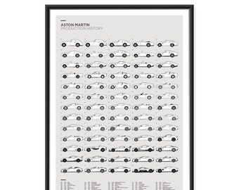 Aston Martin Production History Poster